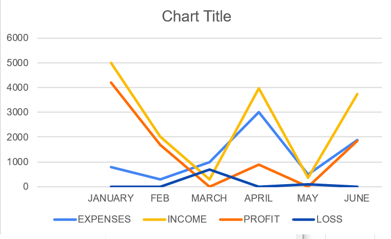 Using line graph can make your boring data interesting!