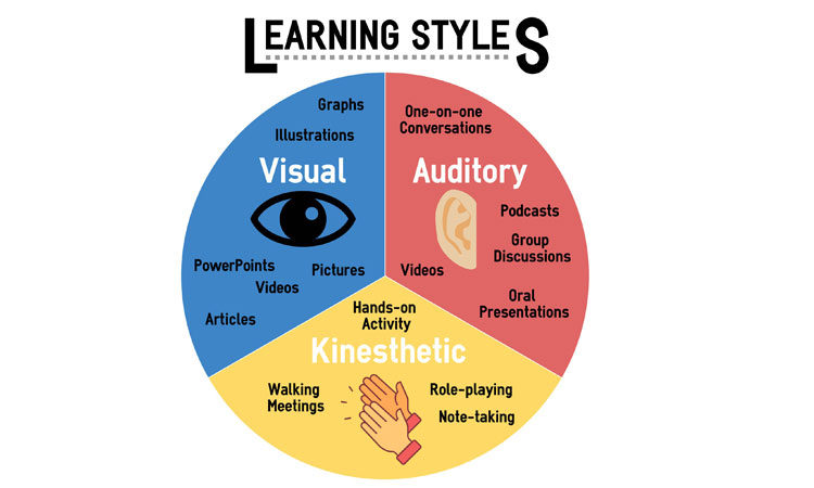 learning styles to be a more engaging speaker
